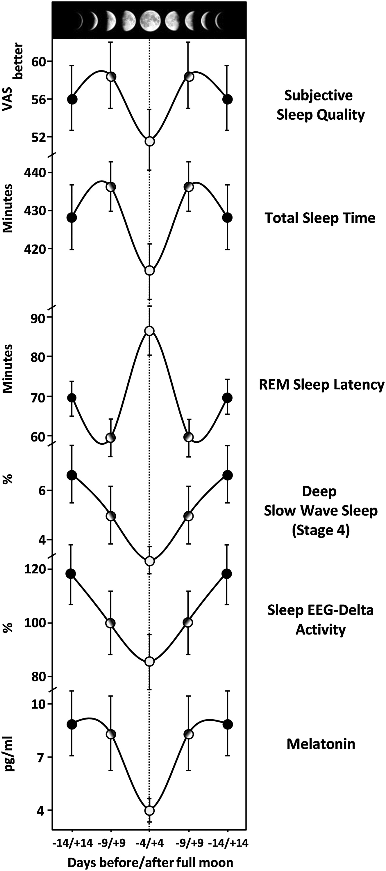 Evidence That The Lunar Cycle Influences Human Sleep Current Biology