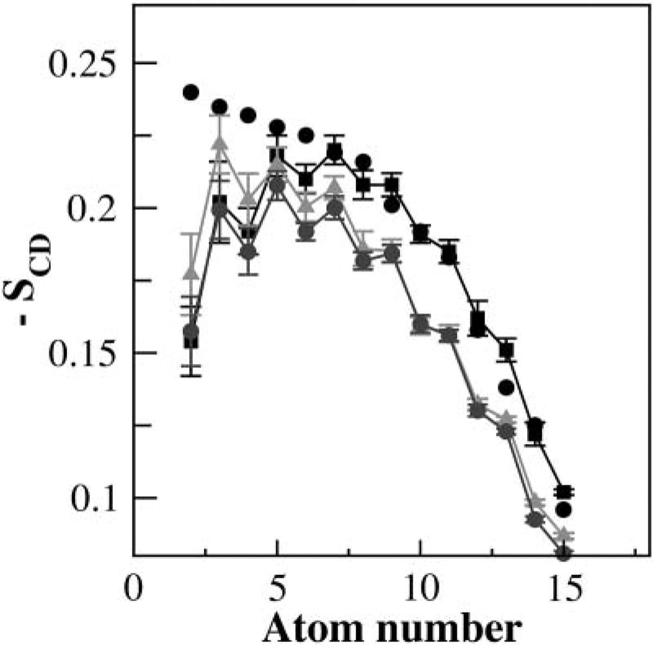Hydrogen Bonding Propensities Of Sphingomyelin In Solution