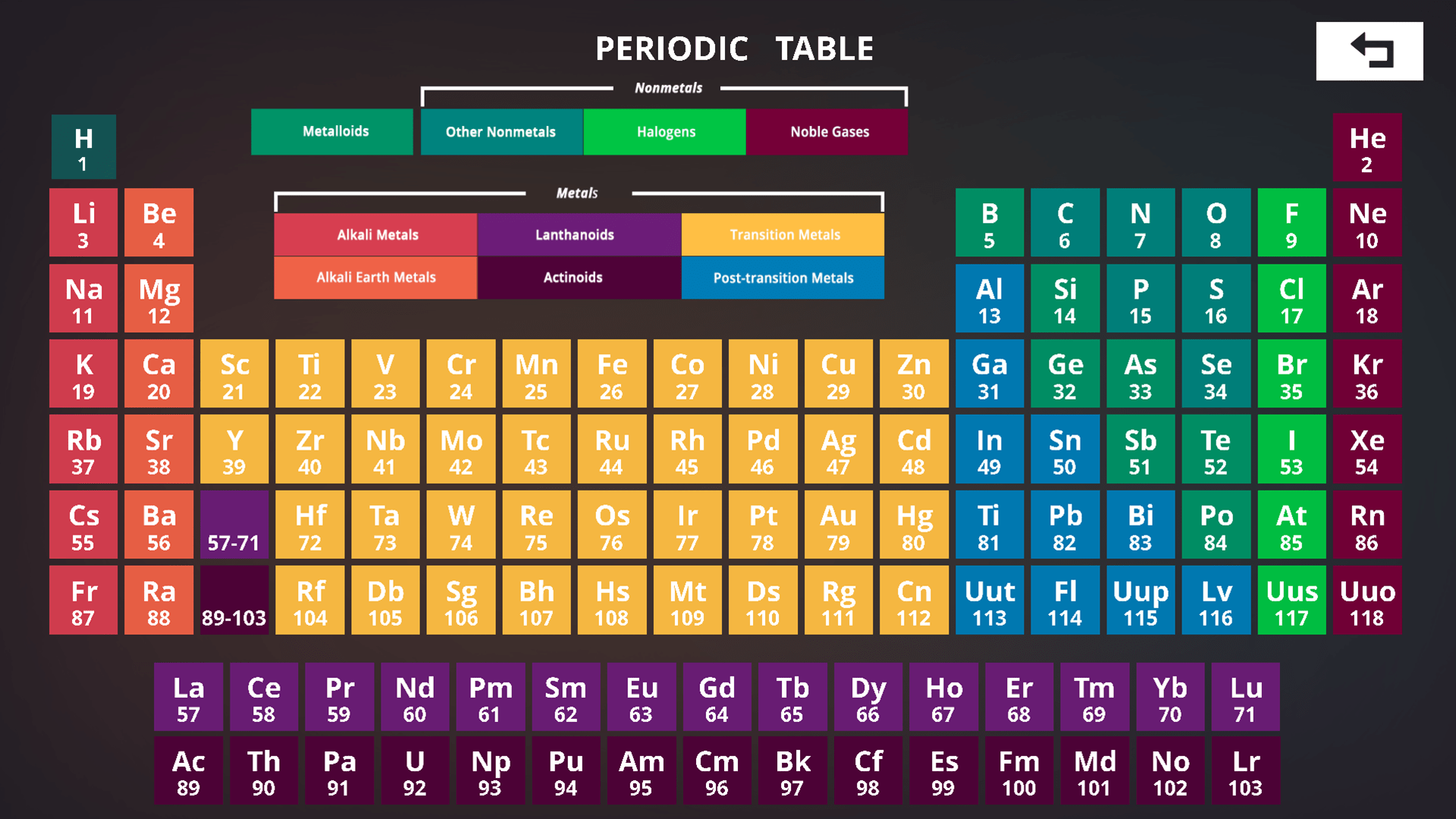 Cellec Games Periodic Table