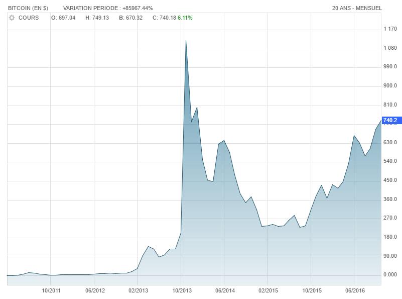 bitcoin-historique