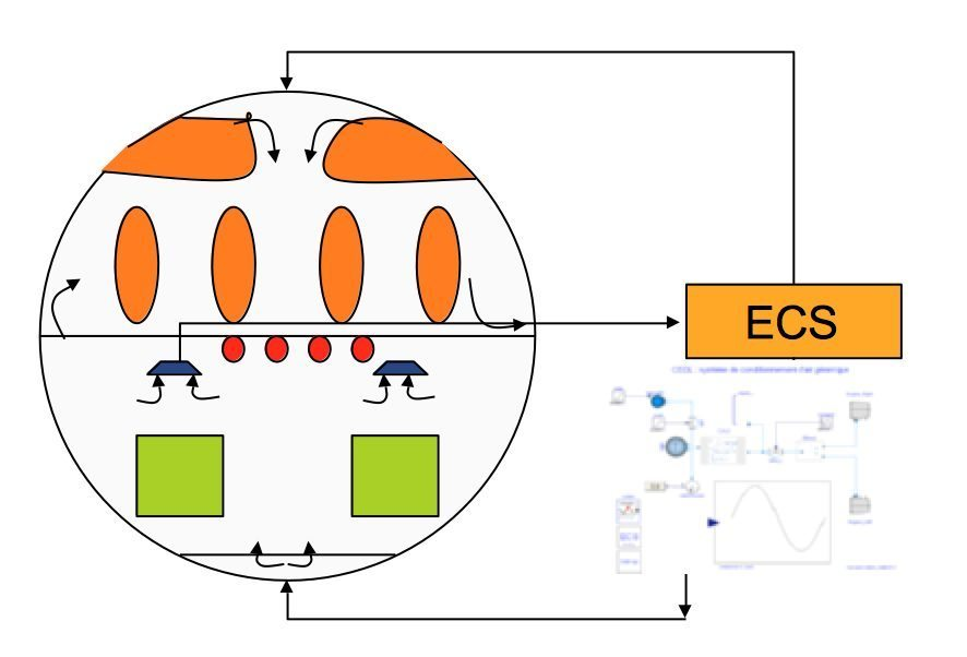 Environment Control System command loop with bay and cabin