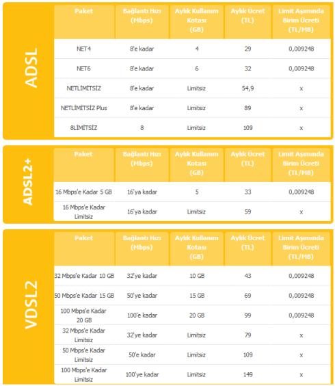 TTNet 2011 ADSL Tarifeleri