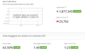 Alexa sıralamasında 5-6 milyonlardan 1.8 milyonlara yükseldim!