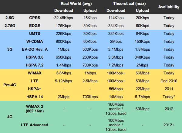 4G Hız karşılaştırma tablosu