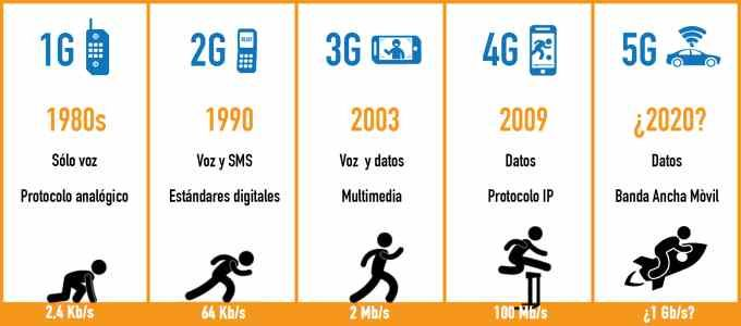 Mobil İnternet Jenerasyonları