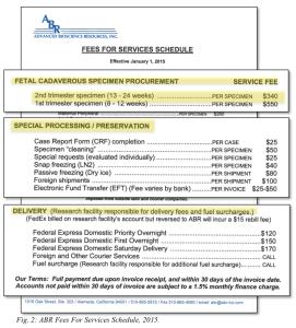 Figure 2, ABR Fees