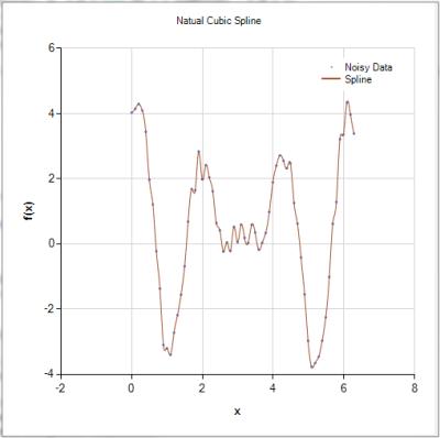 Cubic Spline with Noisy Data