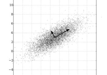 Principal Components Regression: Part 3 – The NIPALS Algorithm