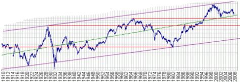 Dow Jones Industrial Average Adjusted for Inflation
