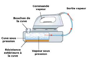 Centrale vapeur à sous pression (Source : Calor.fr)