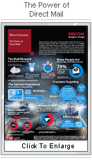The Power of Direct Mail infographic