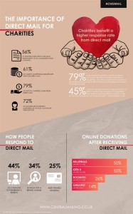 Charity Direct mail infographics