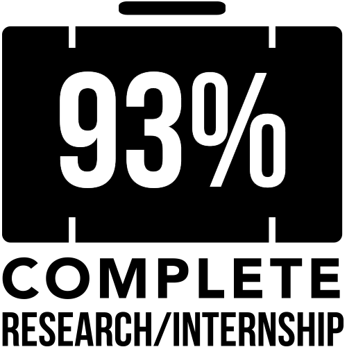 93 percent complete internship/research
