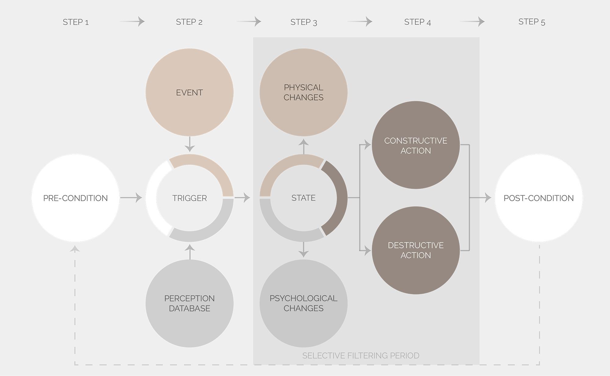 Un Atlas Des Emotions En Ligne