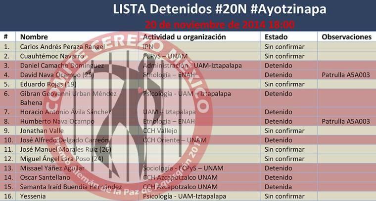 20141120 Lista de detenidos - Comite Cerezo