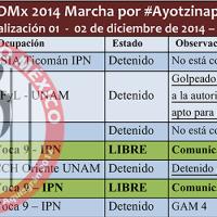 #1dMx Mancera vuelve al ataque: Brutales golpizas contra el derecho a la manifestación en la Ciudad de México, 7 detenidos
