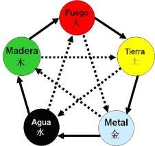 Cinco Elementos en MTC: Otoño
