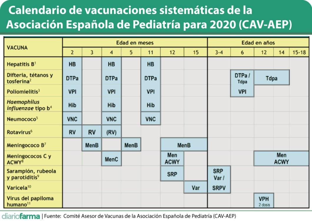 Calendario de vacunaciones 2020 de la junta de andalucía adaptada para centro medico las infantas
