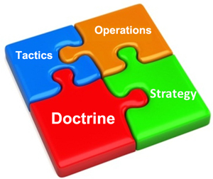 STRATEGIC PLANNING — Part 3: Donor Doctrine as the Starting Point