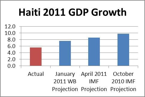 haiti gdp projection2011