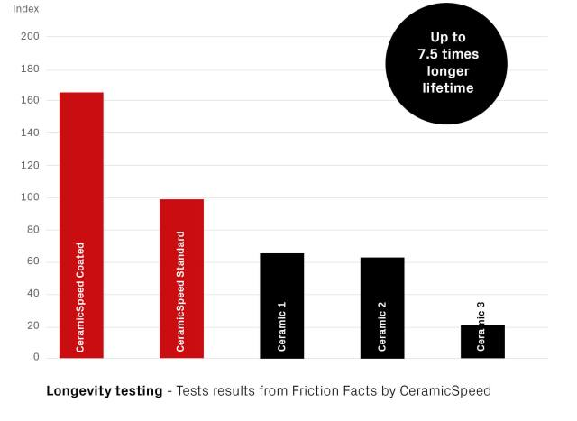 Longevity testing - Tests results from Friction Facts by CeramicSpeed