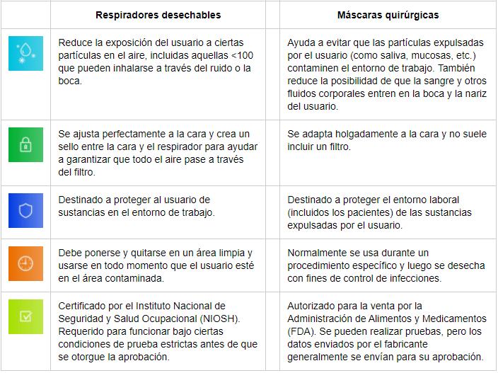 Tabla de diferencias entre los respiradores desechables y las mascarillas quirúrgicas