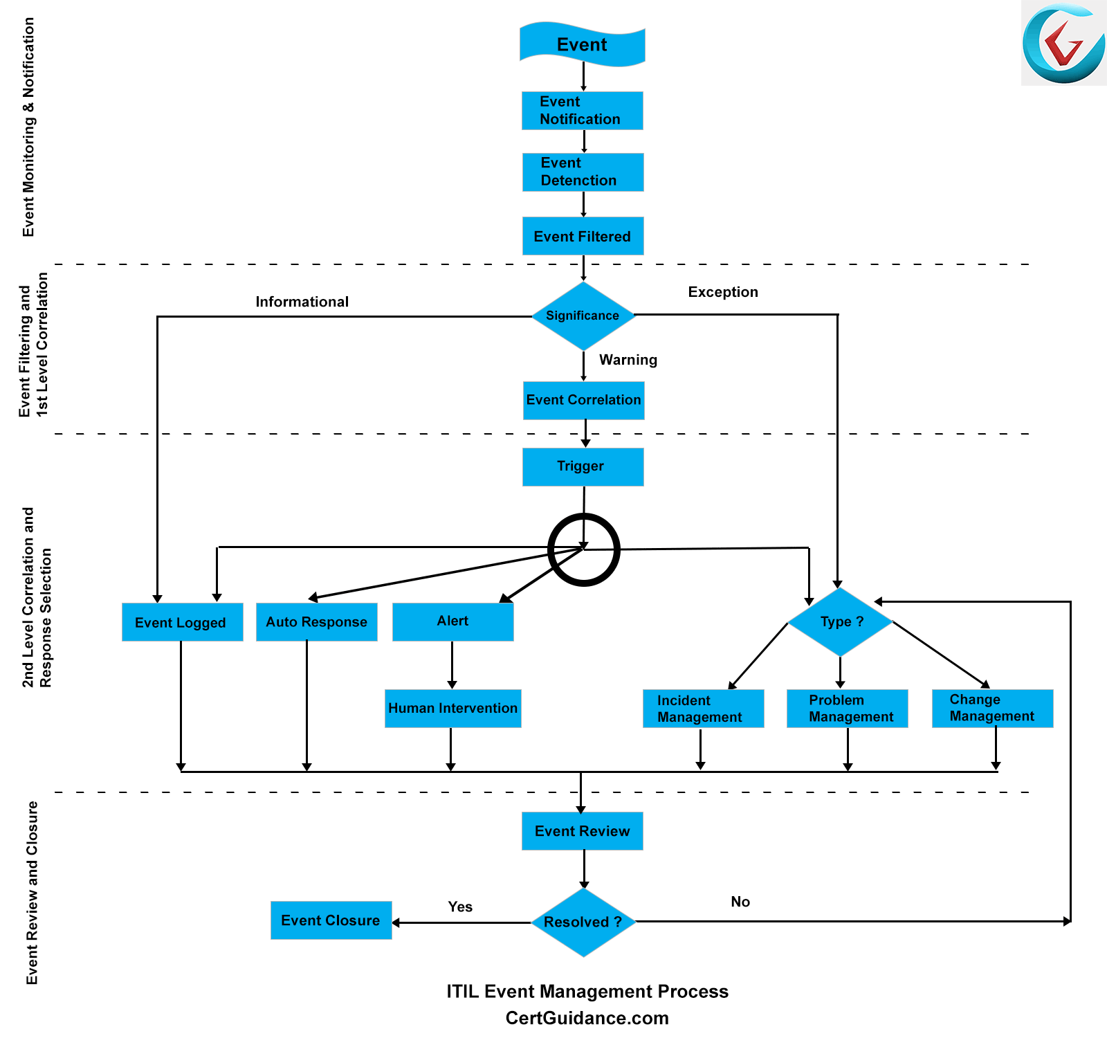 ITIL Event Management Process Flow and Activities