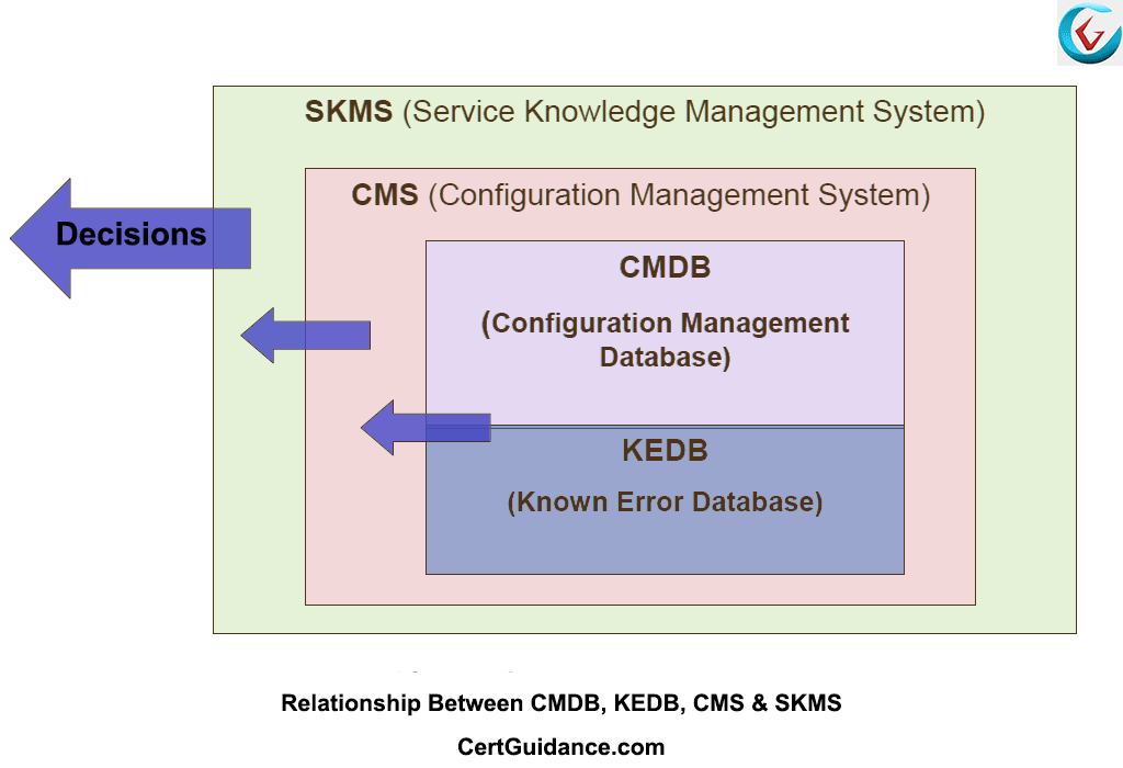 relationship between records management and discovery