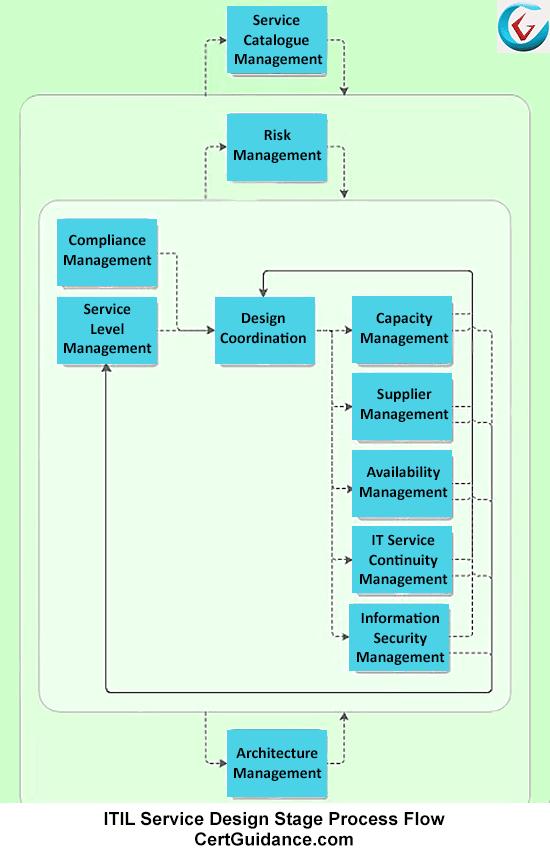 ITIL Service Design Process Flow