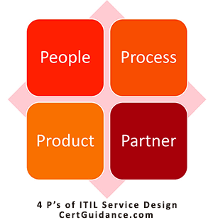 ITIL 4 P's of ITIL Service Design