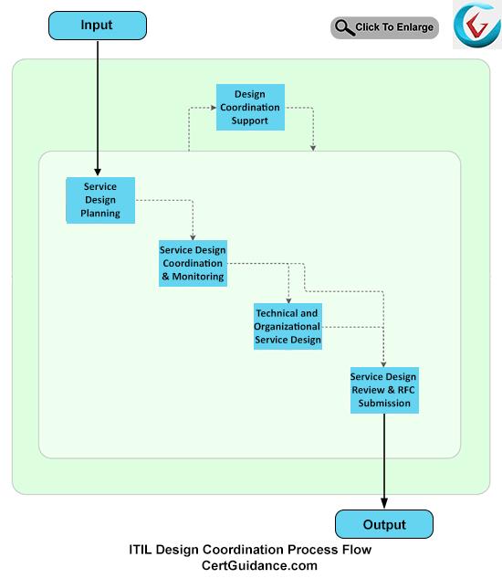 ITIL Service Design Coordination Process Flow