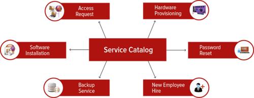 ITIL Service Catalogue