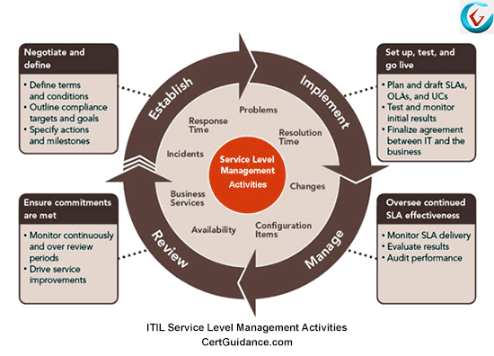 ITIL Service Level Management Activities and Scope