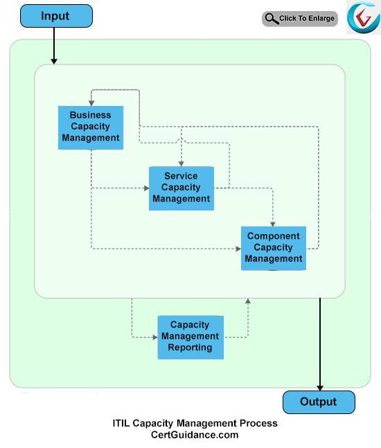 ITIL Capacity Management Process Flow