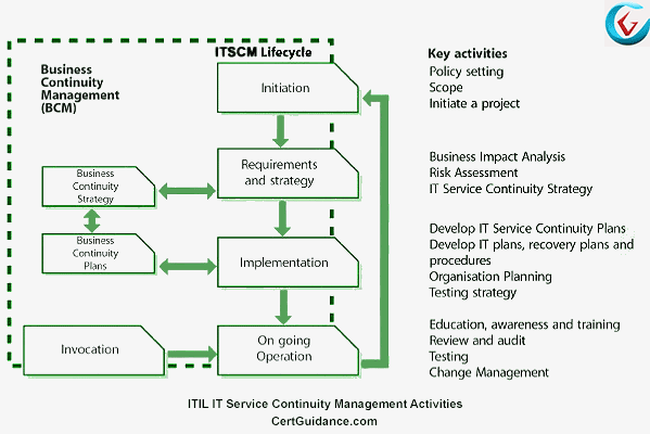 ITIL IT Service Continuity Management Stages and Activities