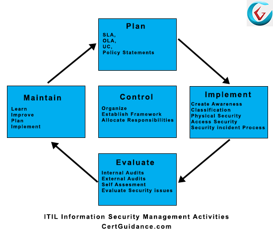 ITIL Information Security Management (ITIL ISM) Activities