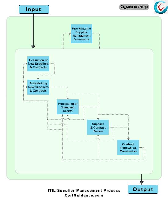 ITIL Supplier Management Process Flow