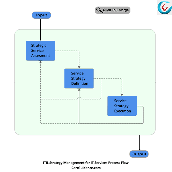 ITIL Strategy Management for IT Services Process Flow