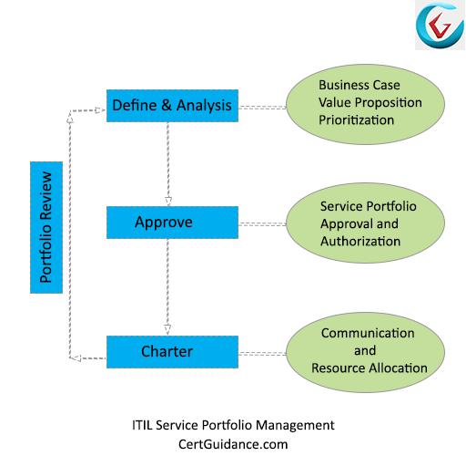ITIL Service Portfolio Management Process Flow
