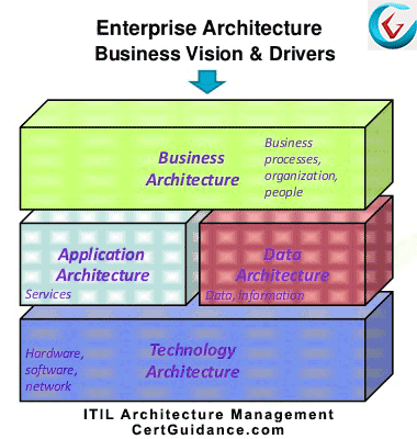 ITIL Architecture Management Process Framework