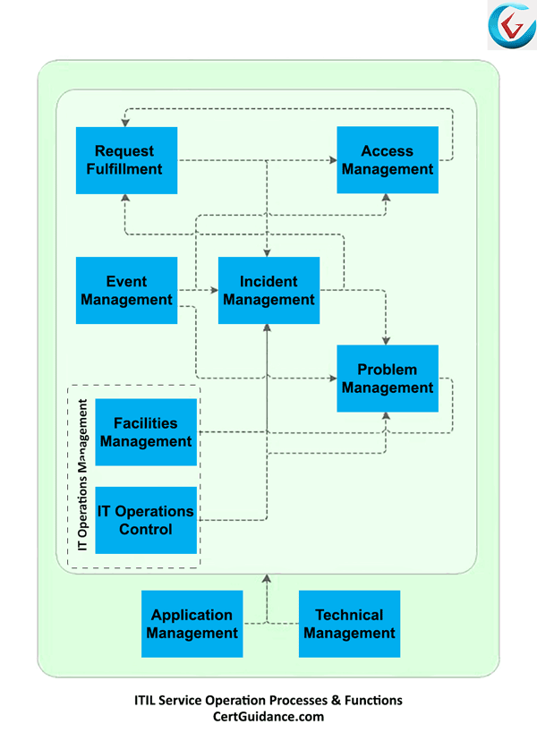 ITIL Service Operation Process Flow Diagram