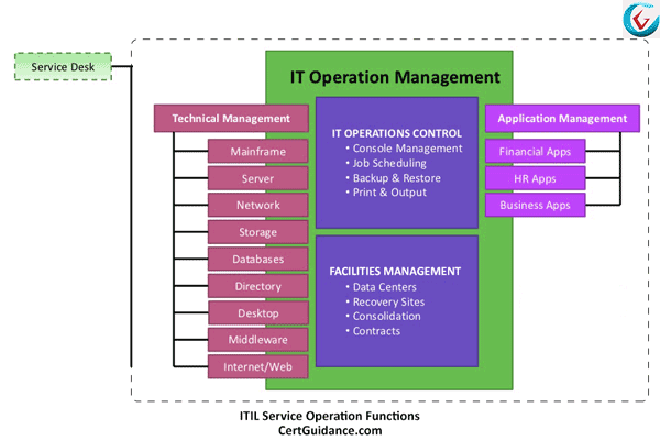 ITIL Service Operation Functions