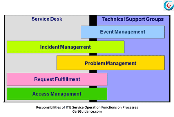 Responsibilities of ITIL Service Operation Functions on Service Operation Processes