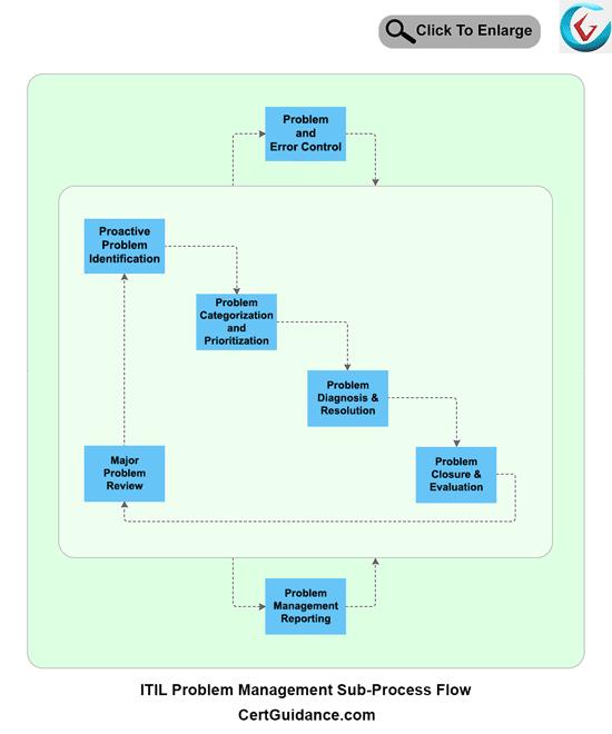 ITIL Problem Management Process Flow
