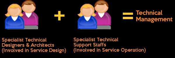 ITIL Technical Management Staff
