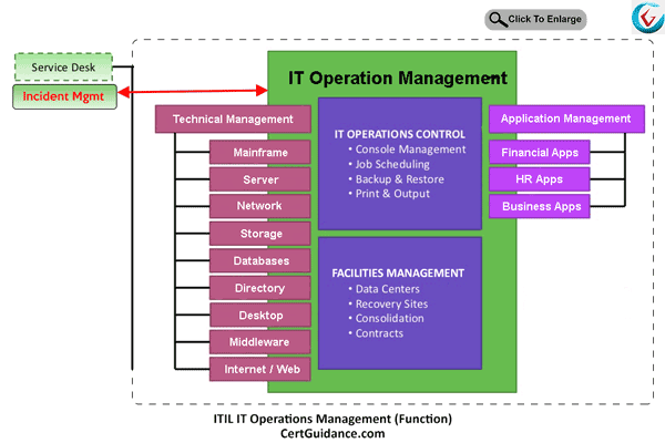 ITIL IT Operations Management Function process flow