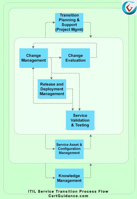 ITIL Service Transition Process Flow Diagram
