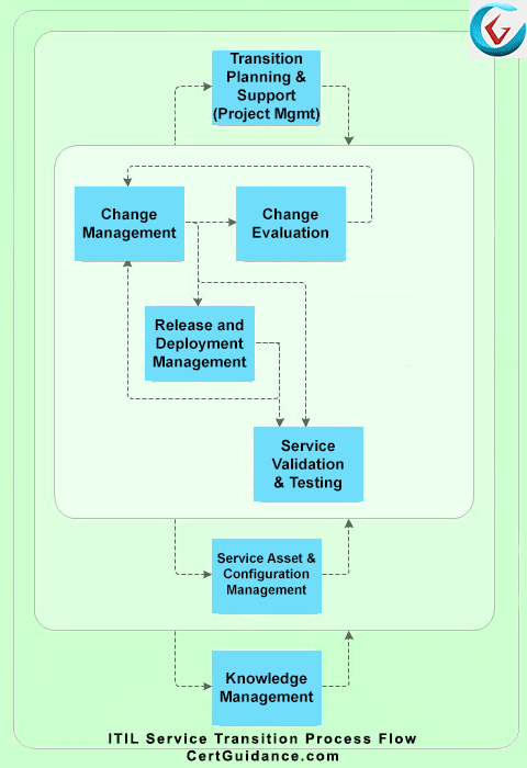 Understanding itil service transition process itil tutorial itsm itil service transition process flow diagram malvernweather Gallery