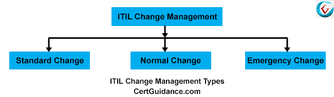ITIL Change Management Types - Change Models ITIL V3