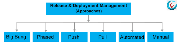 Approaches of Release and Deployment Management - ITIL V3
